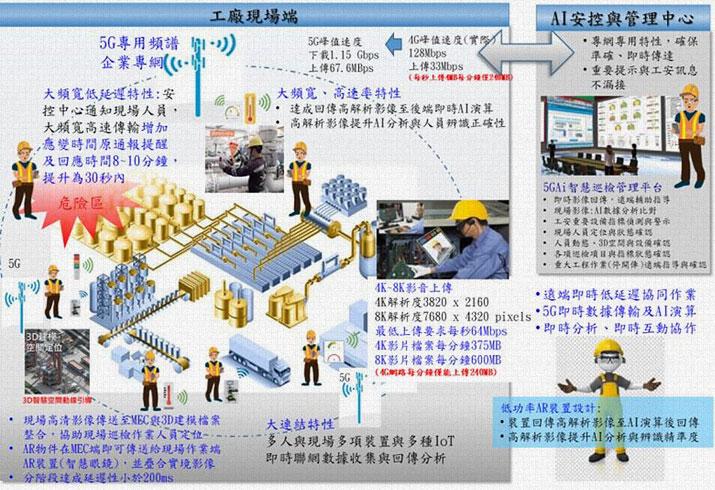 5GAi智慧巡檢共用平台模擬圖