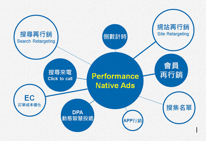 原生廣告可達成成效型目標