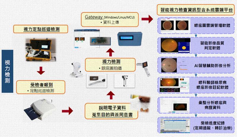 AI視力保健創新智慧照護服務檢測流程
