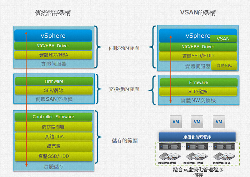 VMware VSAN架構