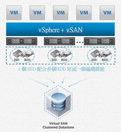 VMware VSAN架構效益