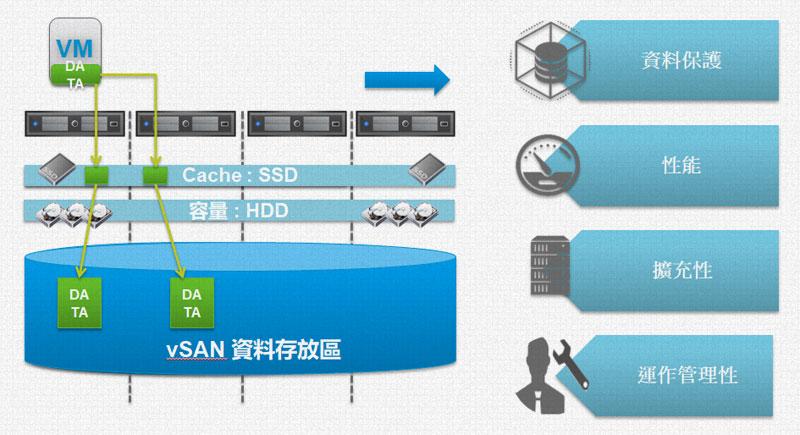 VMware VSAN整體架構