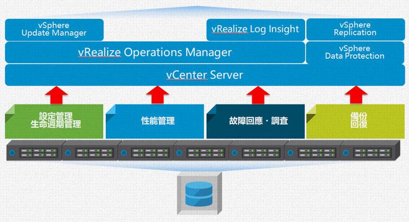 vSAN環境能實現伺服器和儲存的集中管理