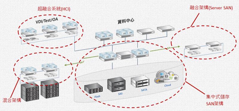 資訊中心各式架構