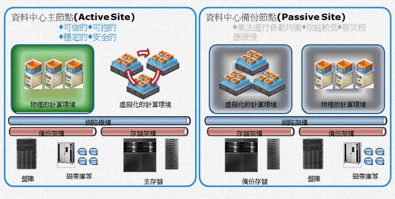Dell EMC VPLEX架構