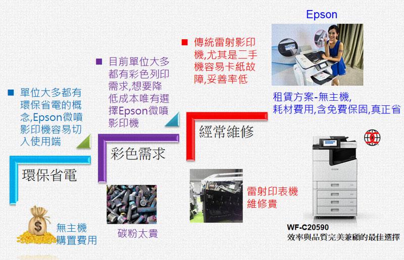 微噴影印機租賃滿足客戶的需求