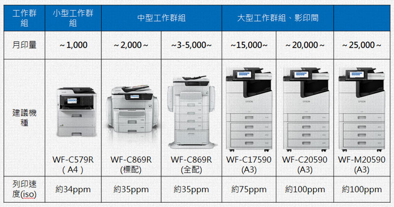 省彩印微噴影印機全線產品