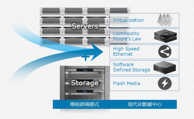 Dell EMC VxRail轉化雲平台架構設計