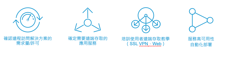 CyberArk高權限帳號安全管理解決方案