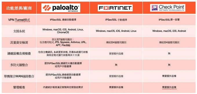 Palo Alto Networks 資安防護