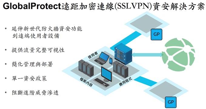 GlobalProtect 遠距加密連線(SSL-VPN)資安解決方案