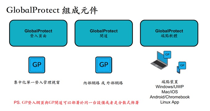 GlobalProtect組成元件