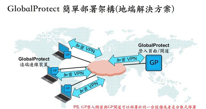 GlobalProtect地端部署解決方案