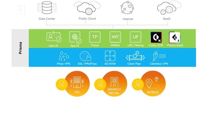 Prisma Access雲架構組成元件